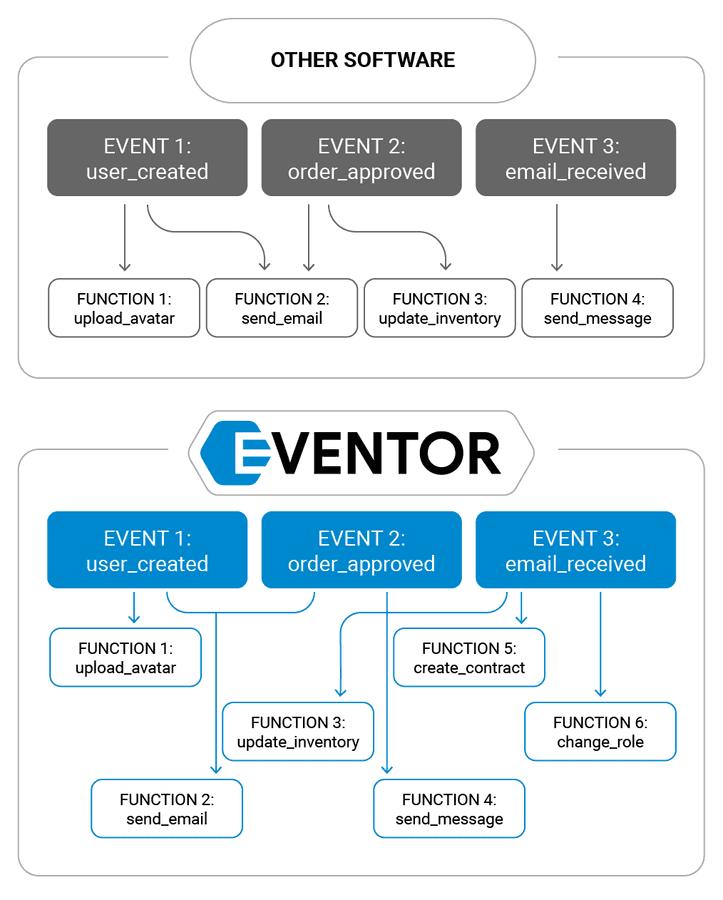 eventor technology